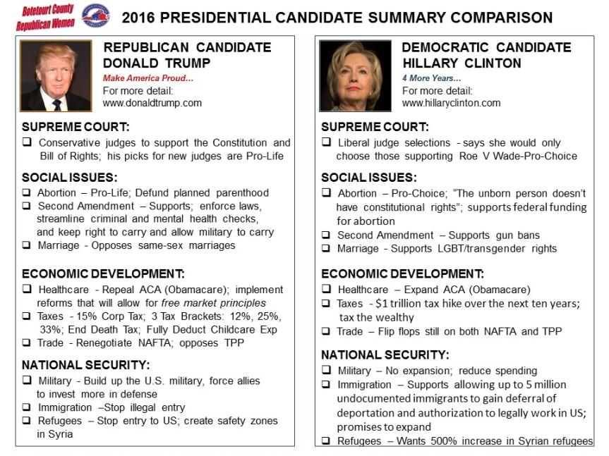 Pres Candidate Comparison Sheet